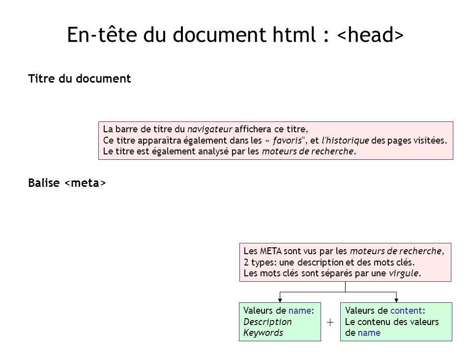 En-tête du document html : Titre du document La barre de titre du navigateur affichera ce titre, Ce titre apparaîtra également dans les « favoris