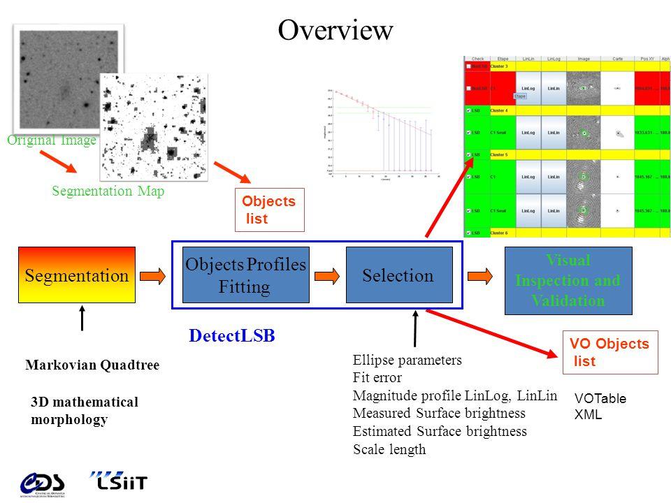 Segmentation morphologique – Pratique 1/3 Les motifs doivent pouvoir prendre toutes les tailles, orientations et élongations possibles; Ils sont tracés à une hauteur normalisée, celle-ci étant ajustée selon la valeur du pixel courant, et le niveau du fond local estimé.