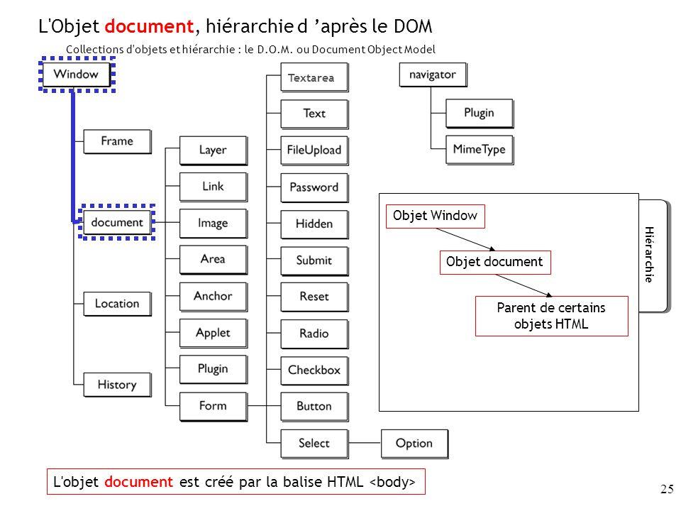 25 Textarea Collections d objets et hiérarchie : le D.O.M.