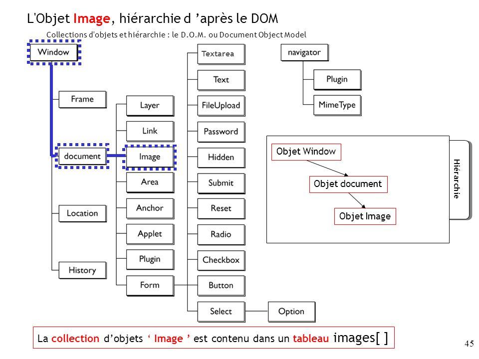 45 Textarea Collections d objets et hiérarchie : le D.O.M.