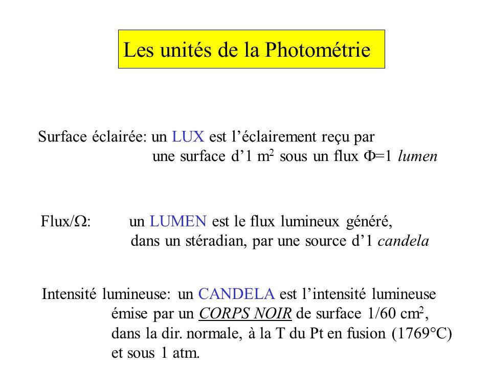Les unités de la Photométrie Surface éclairée: un LUX est léclairement reçu par une surface d1 m 2 sous un flux =1 lumen Flux/ : un LUMEN est le flux