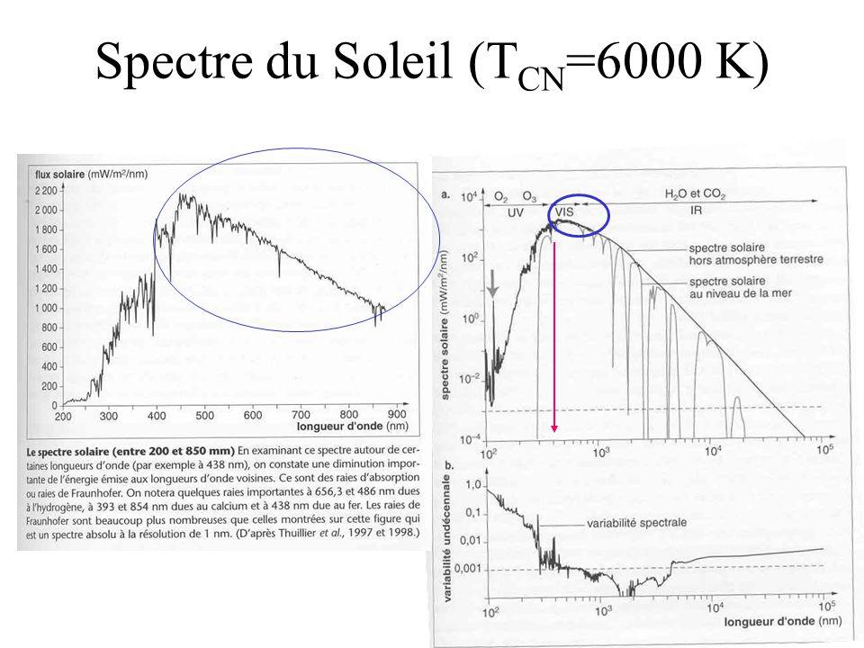 Spectre du Soleil (T CN =6000 K)
