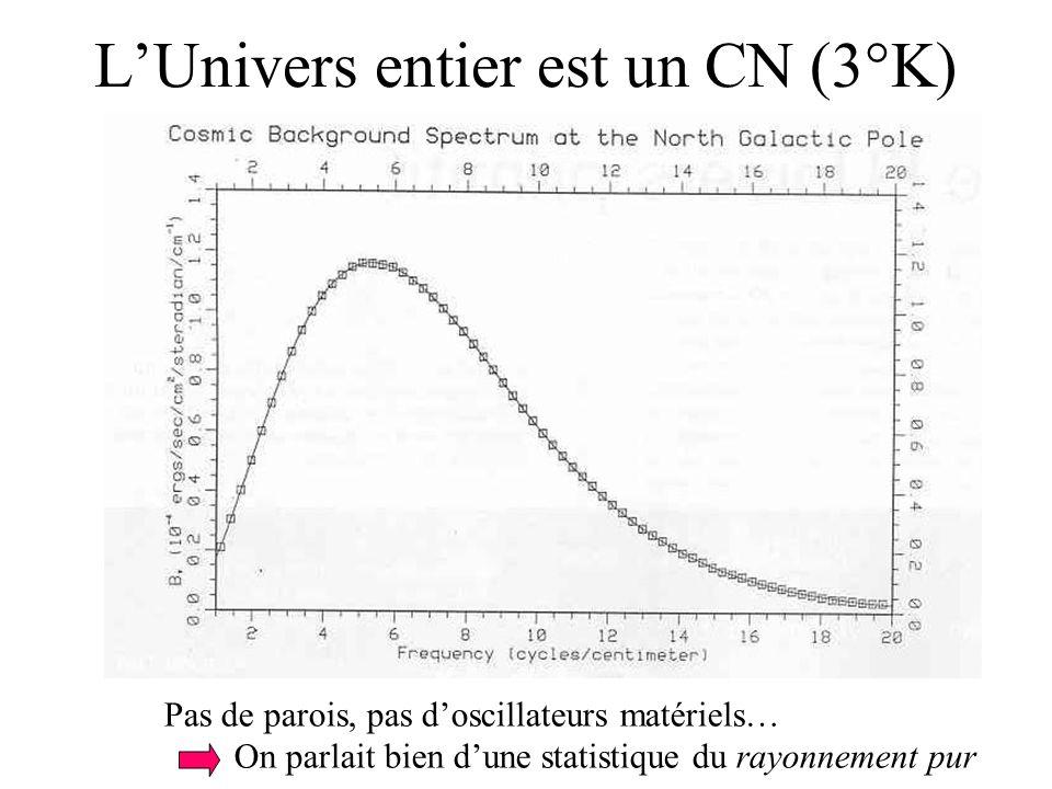 LUnivers entier est un CN (3°K) Pas de parois, pas doscillateurs matériels… On parlait bien dune statistique du rayonnement pur