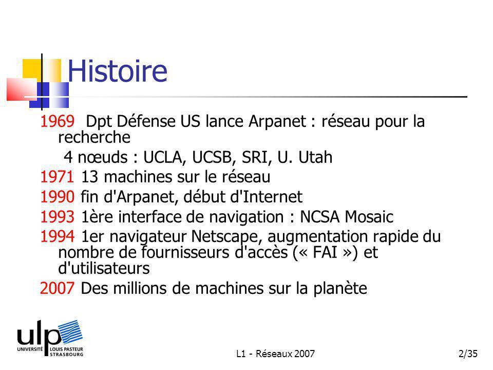 L1 - Réseaux 20072/35 Histoire 1969 Dpt Défense US lance Arpanet : réseau pour la recherche 4 nœuds : UCLA, UCSB, SRI, U.