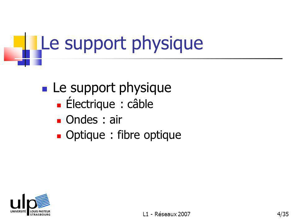 L1 - Réseaux 20074/35 Le support physique Électrique : câble Ondes : air Optique : fibre optique