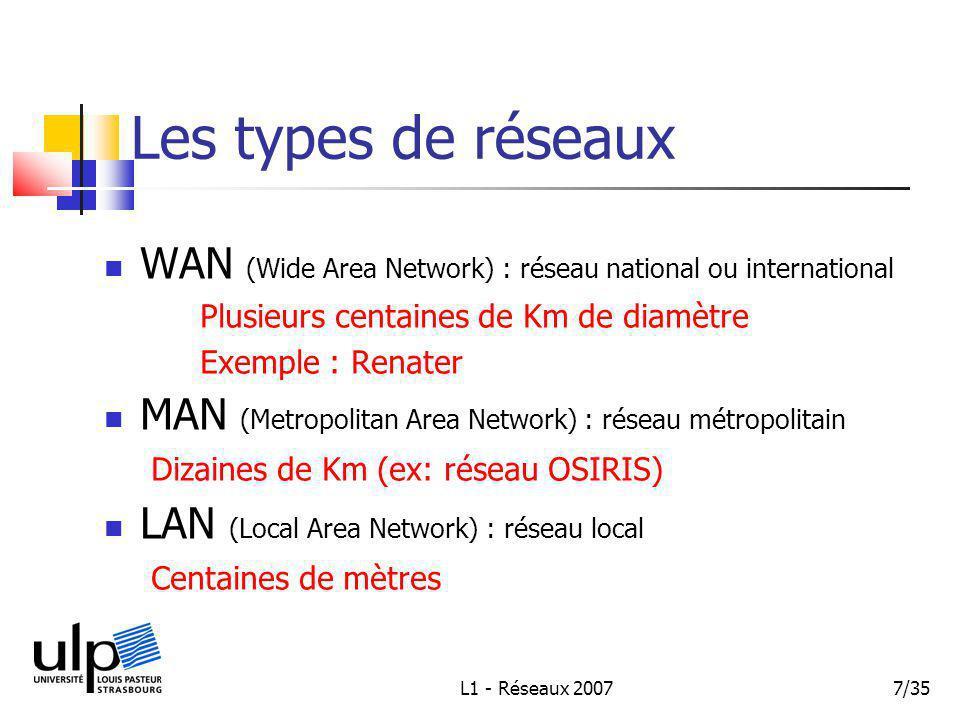L1 - Réseaux 20077/35 Les types de réseaux WAN (Wide Area Network) : réseau national ou international Plusieurs centaines de Km de diamètre Exemple : Renater MAN (Metropolitan Area Network) : réseau métropolitain Dizaines de Km (ex: réseau OSIRIS) LAN (Local Area Network) : réseau local Centaines de mètres