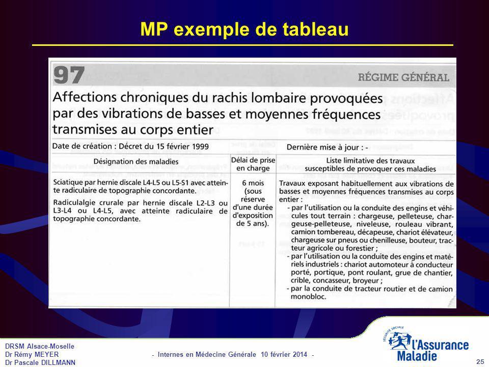 DRSM Alsace-Moselle Dr Rémy MEYER - Internes en Médecine Générale 10 février 2014 - Dr Pascale DILLMANN 25 MP exemple de tableau