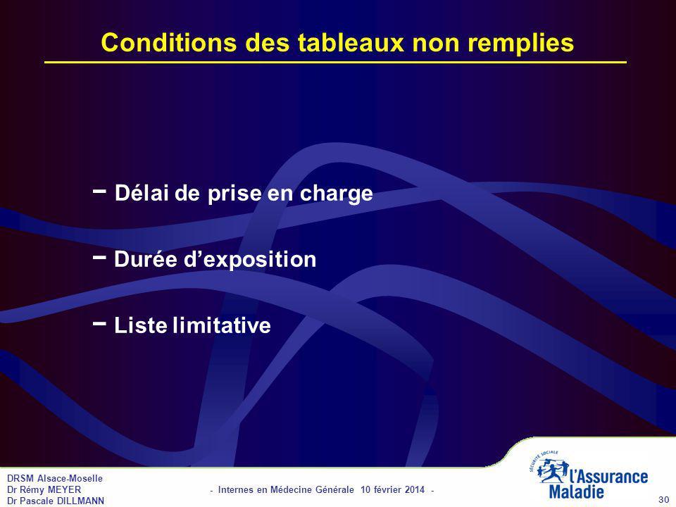 DRSM Alsace-Moselle Dr Rémy MEYER - Internes en Médecine Générale 10 février 2014 - Dr Pascale DILLMANN 30 Conditions des tableaux non remplies Délai de prise en charge Durée dexposition Liste limitative