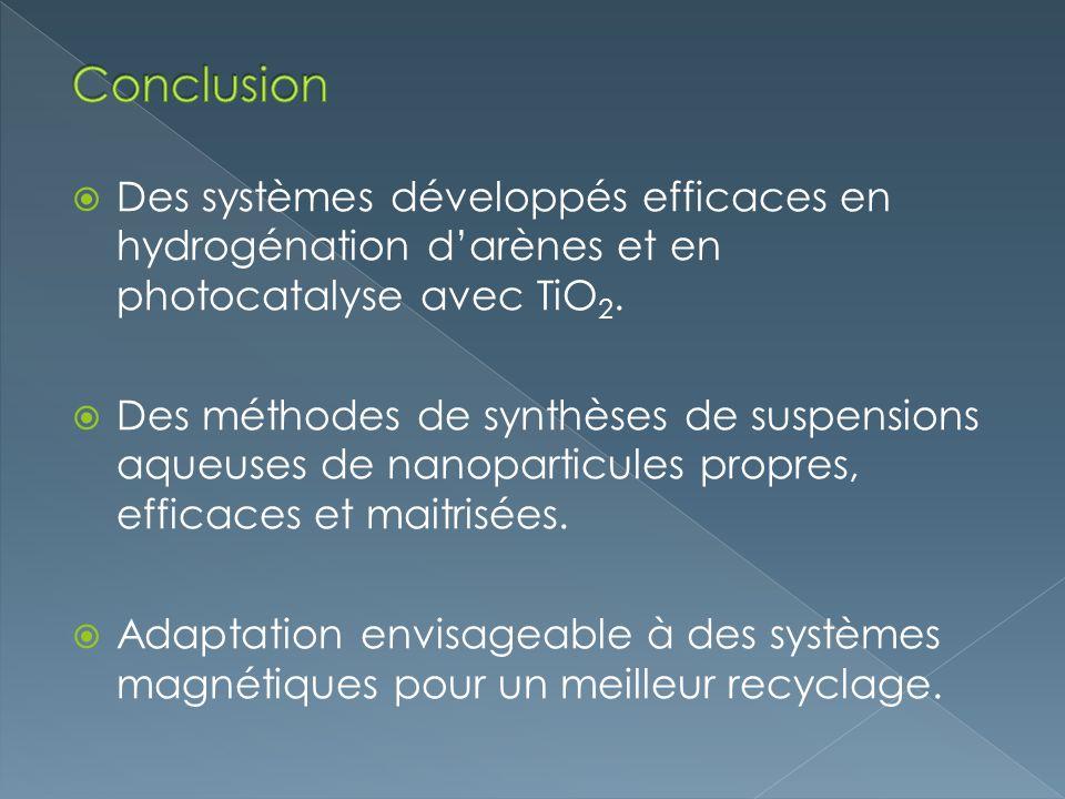 Des systèmes développés efficaces en hydrogénation darènes et en photocatalyse avec TiO 2. Des méthodes de synthèses de suspensions aqueuses de nanopa