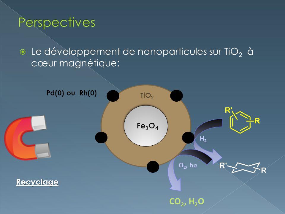 Le développement de nanoparticules sur TiO 2 à cœur magnétique: Hydrogénation Photocatalyse H2H2 O 2, hʋ CO 2, H 2 O TiO 2 Fe 3 O 4 Pd(0) ou Rh(0) Rec