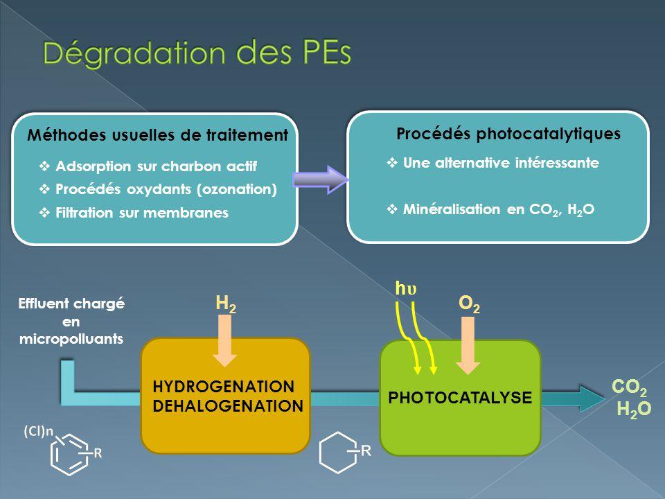 Adsorption sur charbon actif Procédés oxydants (ozonation) Filtration sur membranes Méthodes usuelles de traitement Procédés photocatalytiques Une alt