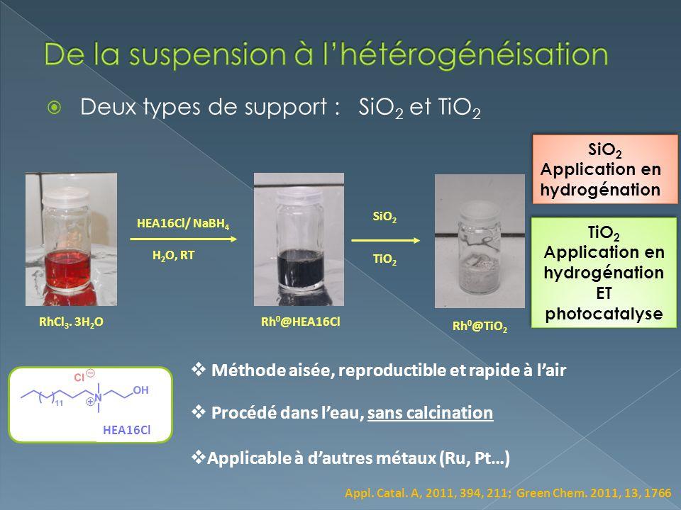 Deux types de support : SiO 2 et TiO 2 HEA16Cl/ NaBH 4 H 2 O, RT RhCl 3. 3H 2 ORh 0 @HEA16Cl HEA16Cl Méthode aisée, reproductible et rapide à lair Pro