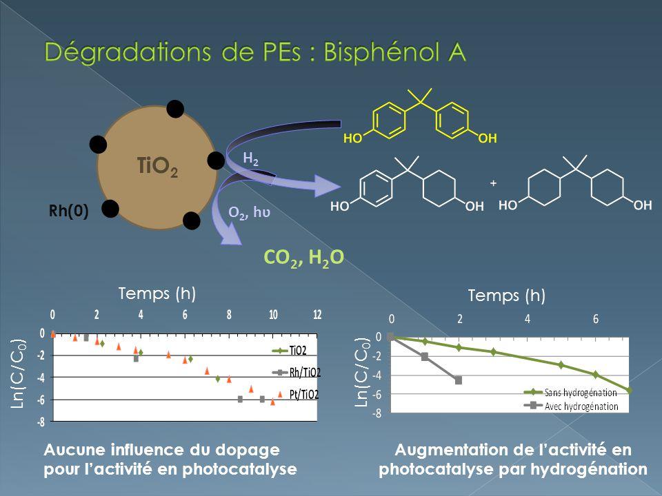 CO 2, H 2 O TiO 2 Rh(0) H2H2 O 2, hʋ Aucune influence du dopage pour lactivité en photocatalyse Ln(C/C 0 ) Rh/TiO 2 TiO 2 Temps (h) Avec H 2 Sans H 2 Temps (h) Ln(C/C 0 ) Augmentation de lactivité en photocatalyse par hydrogénation