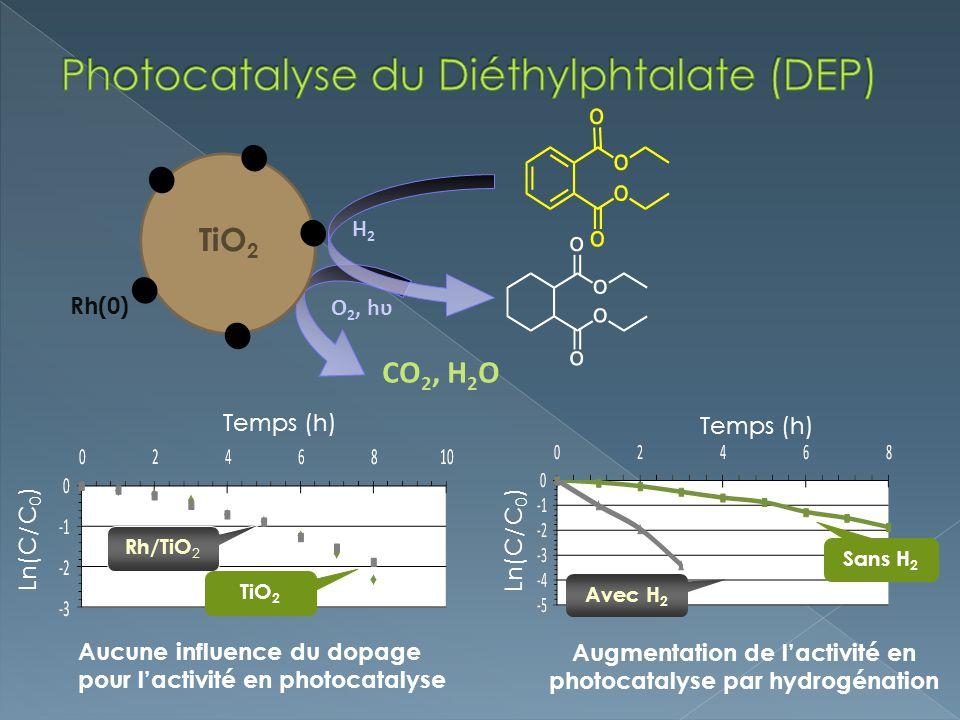 CO 2, H 2 O TiO 2 Rh(0) H2H2 O 2, hʋ Aucune influence du dopage pour lactivité en photocatalyse Ln(C/C 0 ) Rh/TiO 2 TiO 2 Temps (h) Avec H 2 Sans H 2