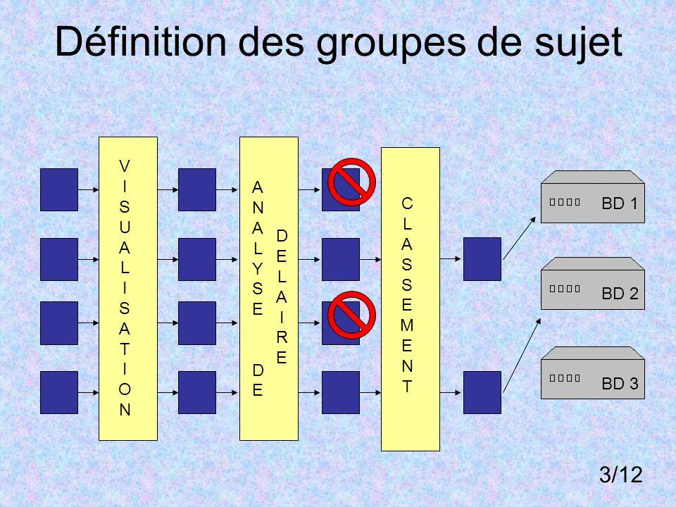 Objectif 2 : Comparaison individu vs groupe Approche largement inspirée de Subsol et al.