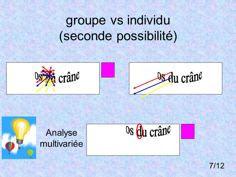 groupe vs individu (seconde possibilité) Analyse multivariée 7/12