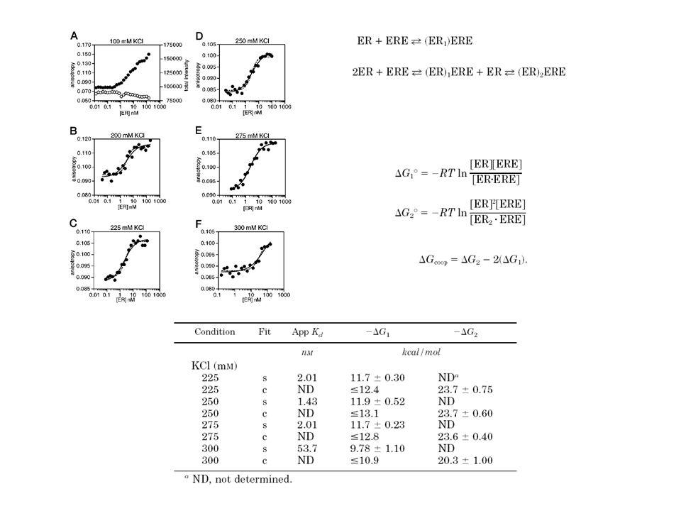 Peptide co-activator binding