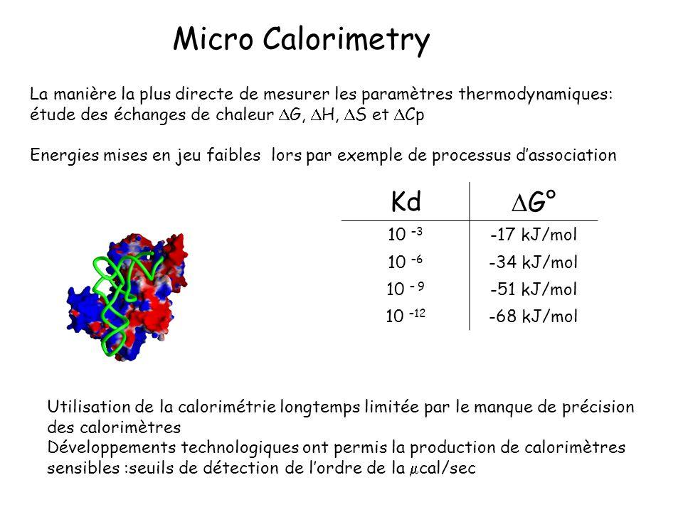 Micro Calorimetry La manière la plus directe de mesurer les paramètres thermodynamiques: étude des échanges de chaleur G, H, S et Cp Energies mises en