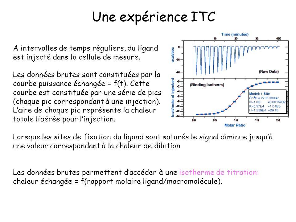 A intervalles de temps réguliers, du ligand est injecté dans la cellule de mesure. Les données brutes sont constituées par la courbe puissance échangé