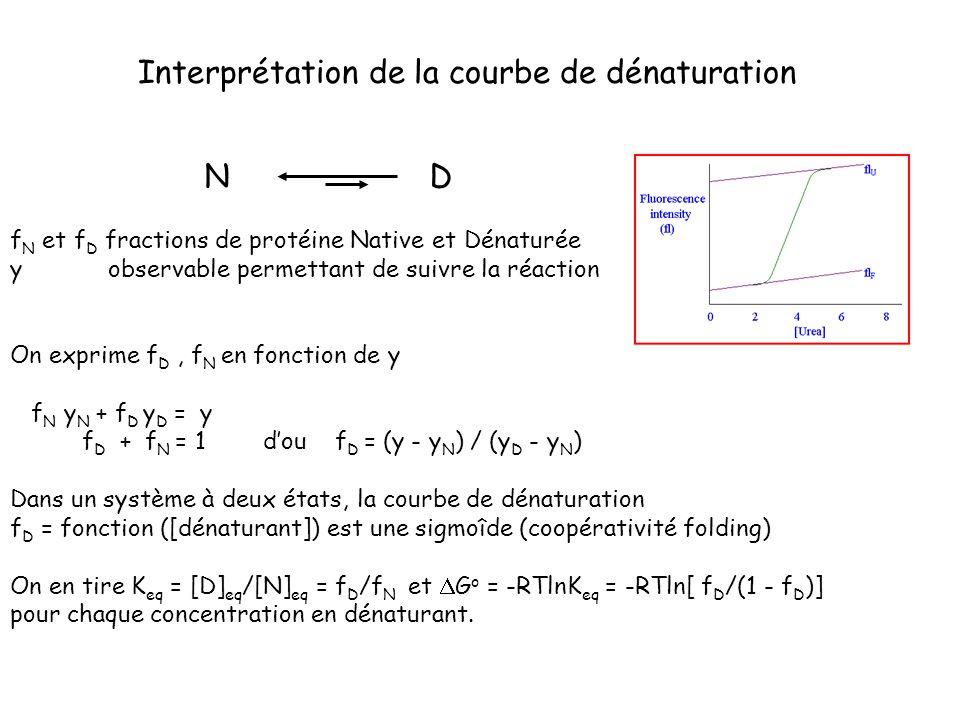 f N et f D fractions de protéine Native et Dénaturée y observable permettant de suivre la réaction On exprime f D, f N en fonction de y f N y N + f D