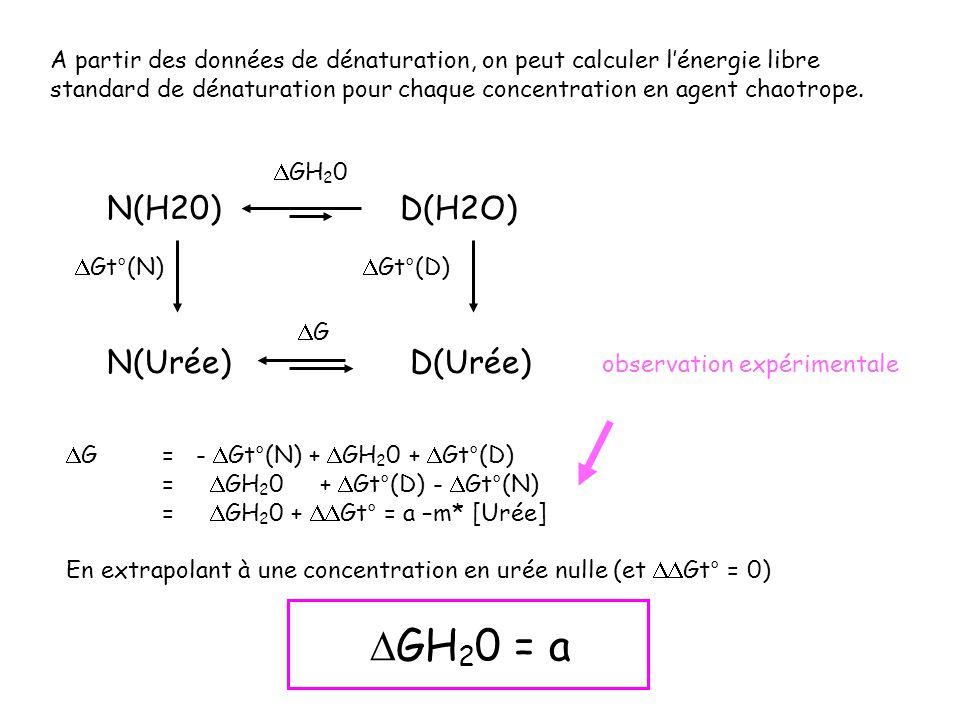 A partir des données de dénaturation, on peut calculer lénergie libre standard de dénaturation pour chaque concentration en agent chaotrope. N(H20) D(