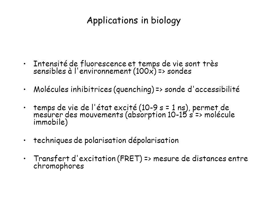 Applications in biology Intensité de fluorescence et temps de vie sont très sensibles à l'environnement (100x) => sondes Molécules inhibitrices (quenc