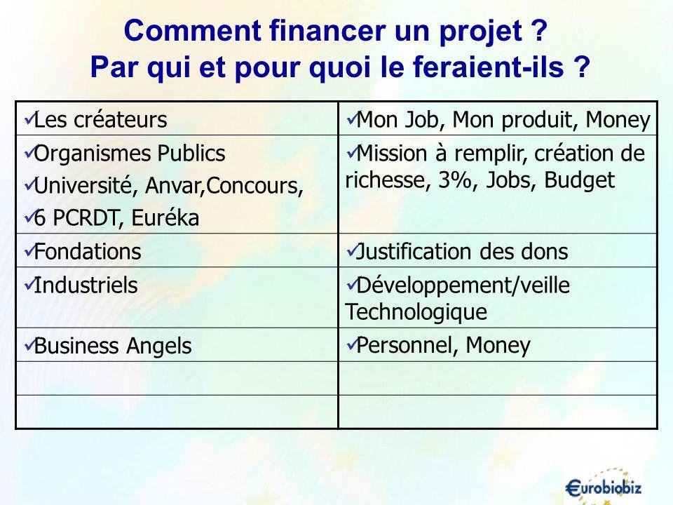 Les créateurs Mon Job, Mon produit, Money Organismes Publics Université, Anvar,Concours, 6 PCRDT, Euréka Mission à remplir, création de richesse, 3%,