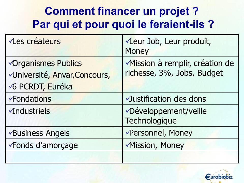 Les créateurs Leur Job, Leur produit, Money Organismes Publics Université, Anvar,Concours, 6 PCRDT, Euréka Mission à remplir, création de richesse, 3%