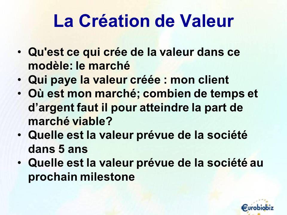 La Création de Valeur Qu'est ce qui crée de la valeur dans ce modèle: le marché Qui paye la valeur créée : mon client Où est mon marché; combien de te