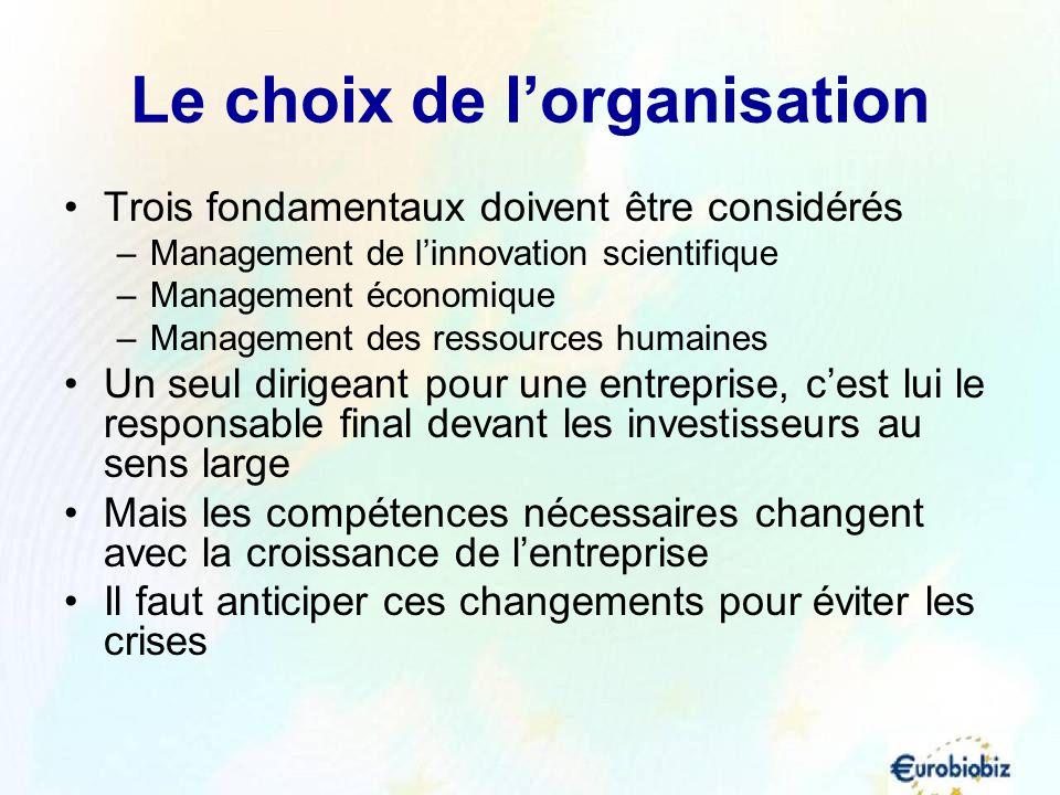 Le choix de lorganisation Trois fondamentaux doivent être considérés –Management de linnovation scientifique –Management économique –Management des re