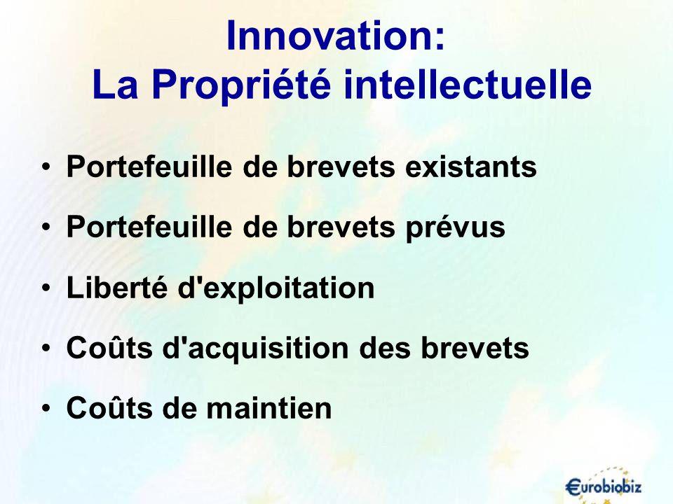 Innovation: La Propriété intellectuelle Portefeuille de brevets existants Portefeuille de brevets prévus Liberté d'exploitation Coûts d'acquisition de