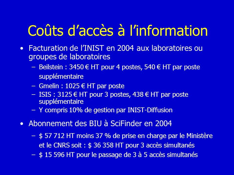 Coûts daccès à linformation Facturation de lINIST en 2004 aux laboratoires ou groupes de laboratoires –Beilstein : 3450 HT pour 4 postes, 540 HT par p