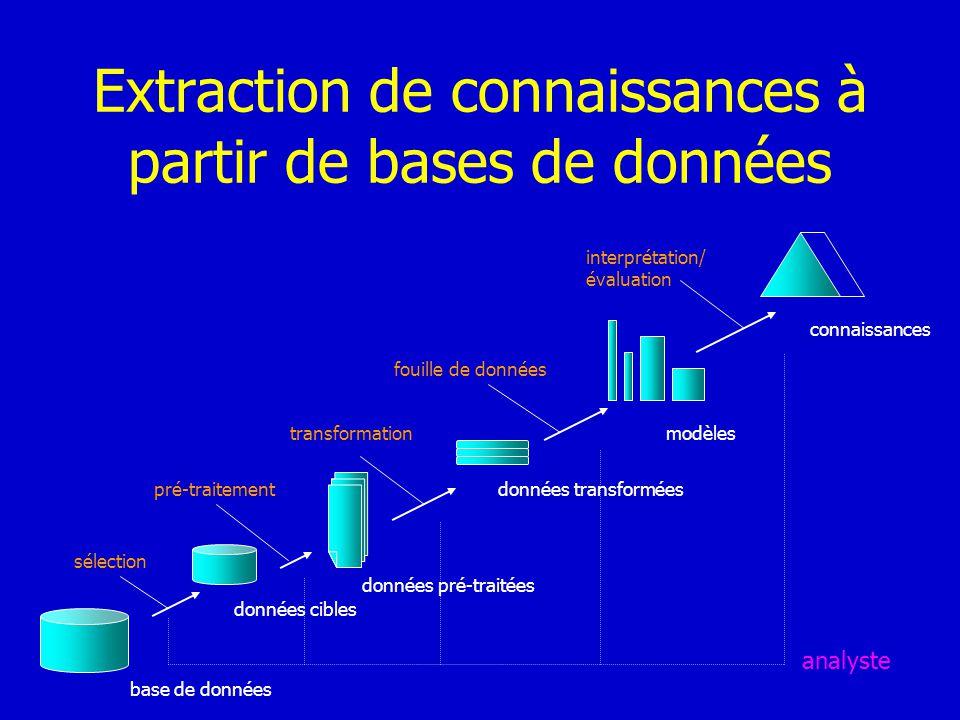 Extraction de connaissances à partir de bases de données base de données données cibles données pré-traitées données transformées modèles connaissance