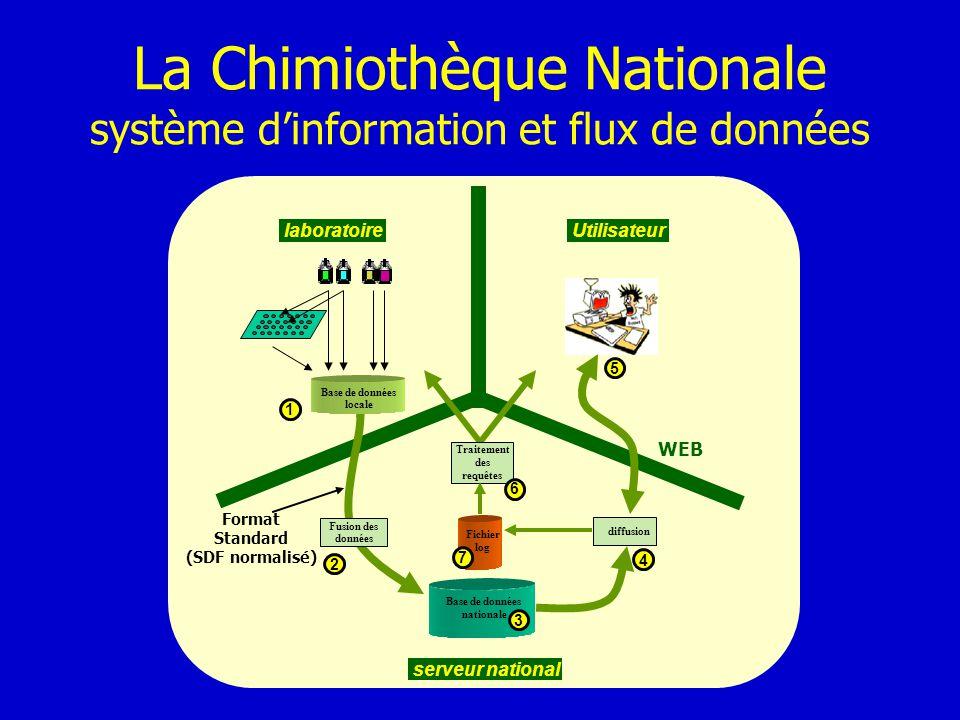La Chimiothèque Nationale système dinformation et flux de données Base de données nationale Traitement des requêtes Fichier log laboratoire serveur na
