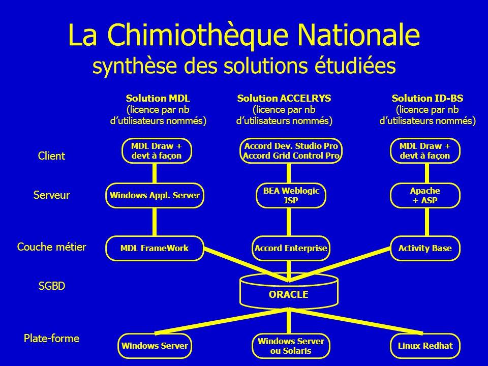 La Chimiothèque Nationale synthèse des solutions étudiées ORACLE Client Serveur Couche métier SGBD Plate-forme MDL Draw + devt à façon Windows Appl. S