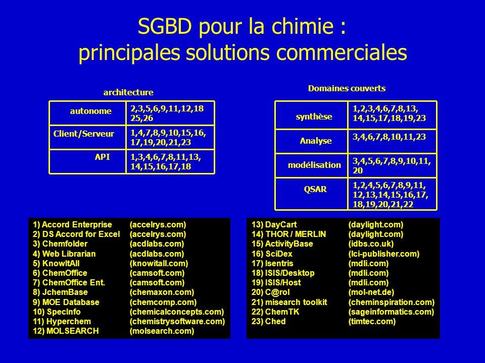 SGBD pour la chimie : principales solutions commerciales Domaines couverts synthèse Analyse modélisation QSAR architecture autonome Client/Serveur API