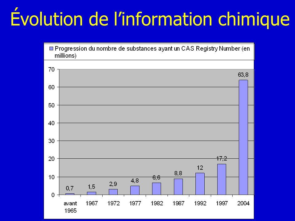 Quelques dates Années 60 –Producteurs dabstracts et dindex CAS, VINITI, ISI … –Sociétés industrielles ICI (Crossbow), Hoechst, BASF (IDC) … Années 70 –CA Search (1976) –Cambridge Structural Database (1977) –MDL (1978) -> MACCS (1979) http://www.chemheritage.org/explore/timeline/ELECTRON.HTM http://www.chemheritage.org/explore/timeline/CC1950.HTM