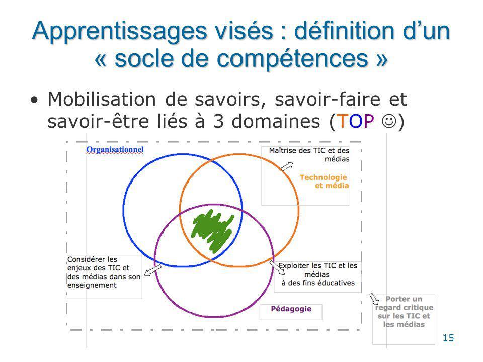 15 Apprentissages visés : définition dun « socle de compétences » Mobilisation de savoirs, savoir-faire et savoir-être liés à 3 domaines (TOP )