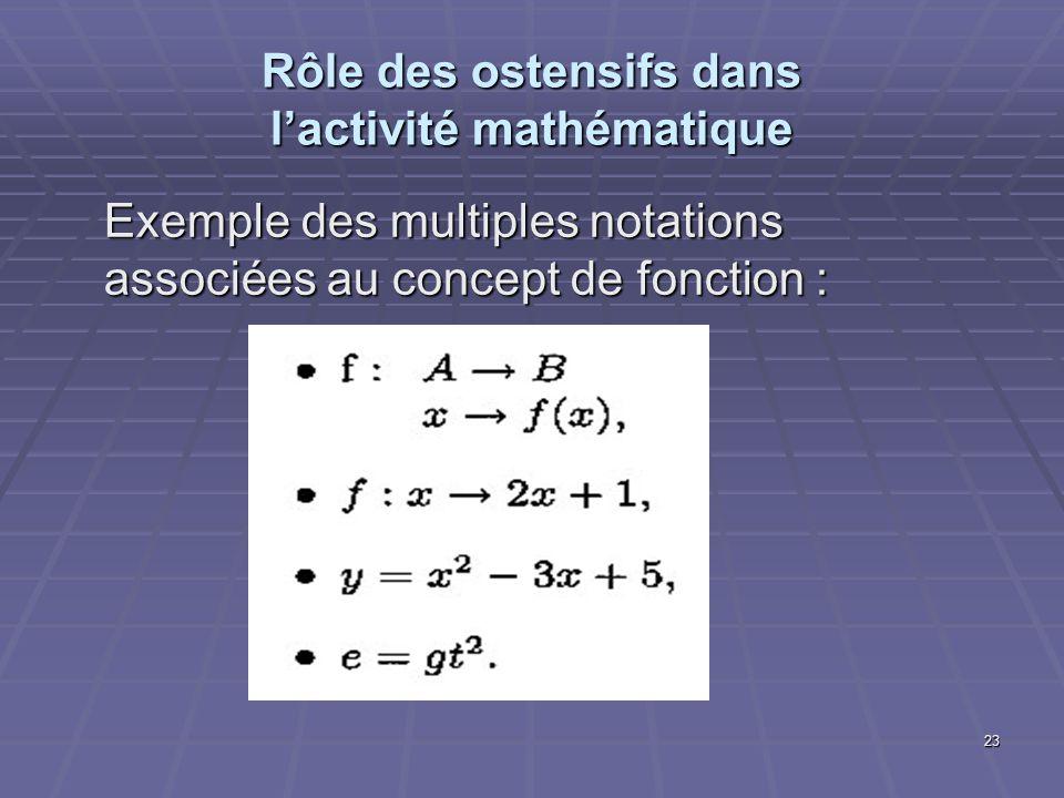 23 Rôle des ostensifs dans lactivité mathématique Exemple des multiples notations associées au concept de fonction :