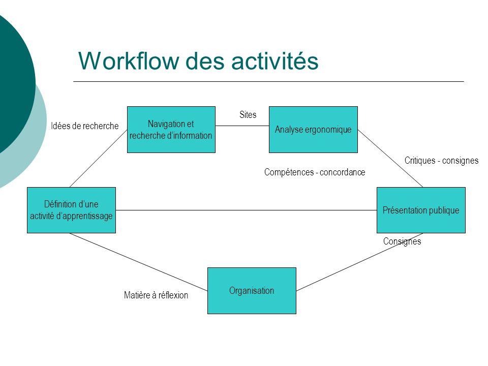 Workflow des activités Compétences - concordance Consignes Définition dune activité dapprentissage Organisation Analyse ergonomique Navigation et rech