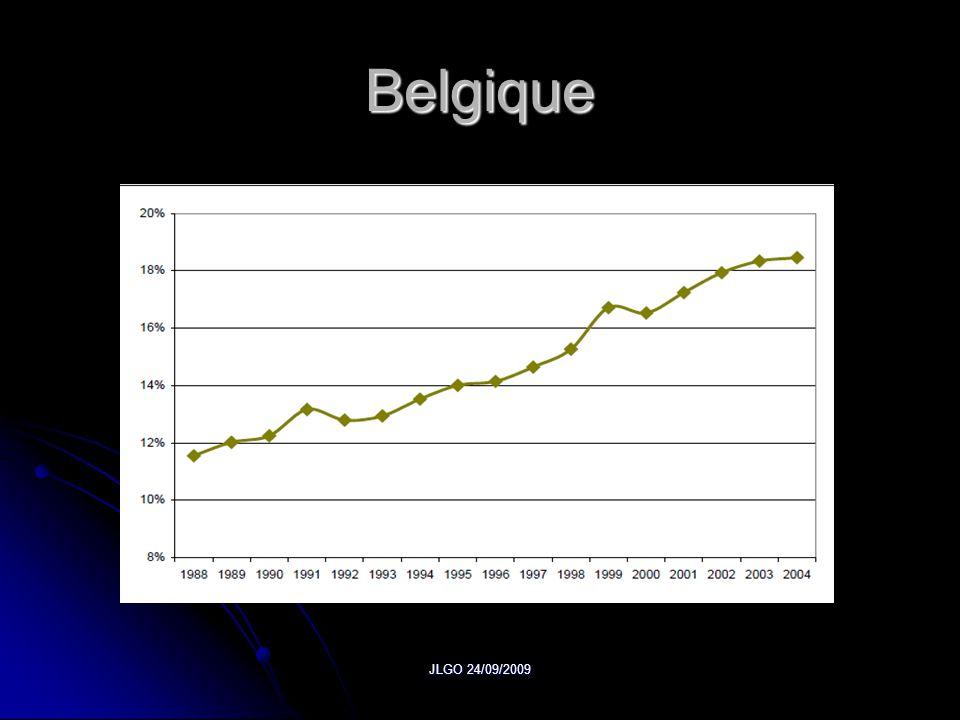 JLGO 24/09/2009 Induction du travail En constante augmentation ces 20 dernières années.