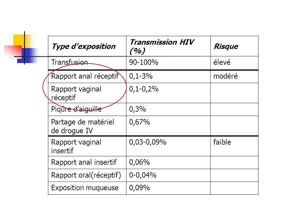 Type dexposition Transmission HIV (%) Risque Transfusion90-100%élevé Rapport anal réceptif0,1-3%modéré Rapport vaginal réceptif 0,1-0,2% Piqûre daigui