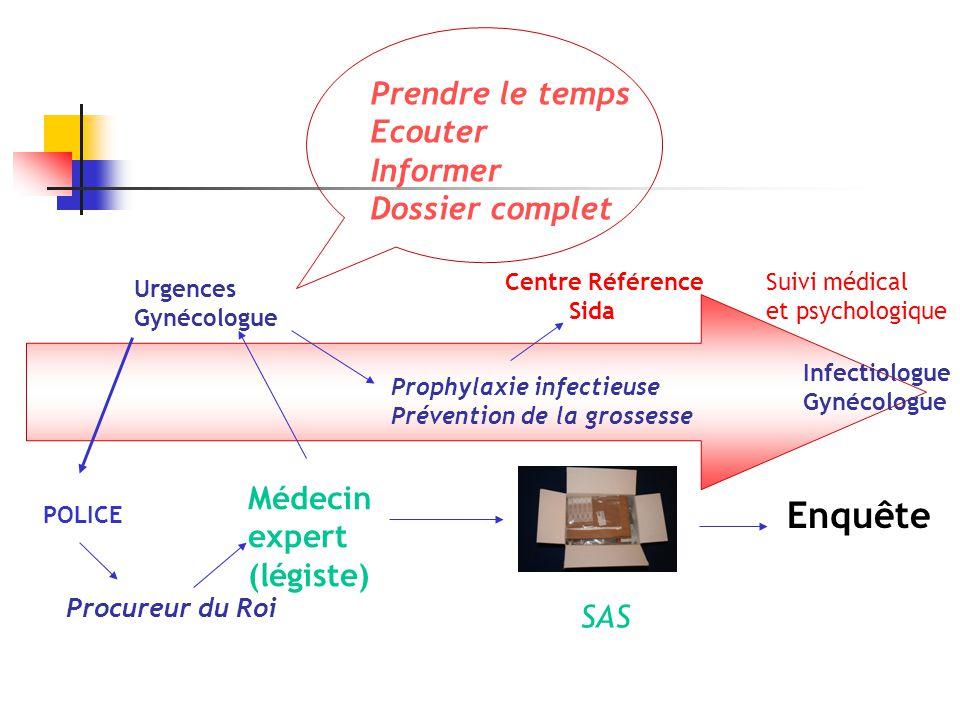 Prophylaxie bactérienne et parasitaire La prophylaxie associera un antibiotique de chaque colonne : 1+2+3 1 (n.gonorrheae)2 (vaginoses)3 (C.trachomatis) Quinolone au choix : Ofloxacine 400 mg po ou Levofloxacine 500 mg po ou Ciprofloxacine 500mg po Dose unique Métronidazole 2gr po Dose unique Doxycycline 100mg po 2x/j pendant 7jours Alternative : Ceftriaxone 125 mg IM Dose unique Alternative : Azithromycine 1gr po Dose unique Si grossesse