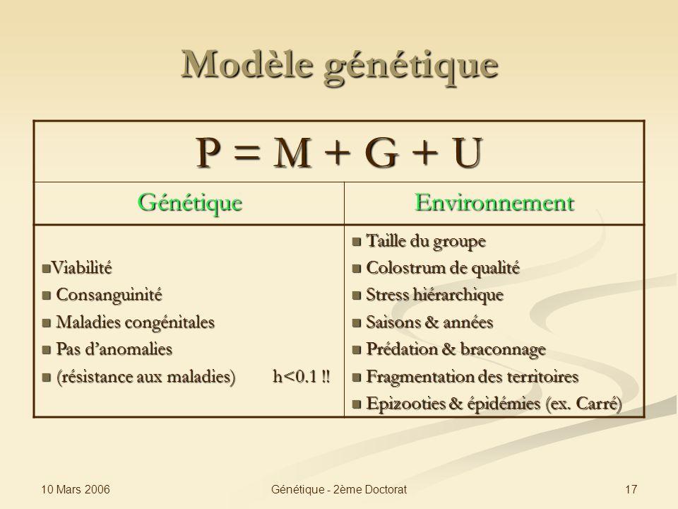 10 Mars 2006 17Génétique - 2ème Doctorat Modèle génétique P = M + G + U GénétiqueEnvironnement Viabilité Viabilité Consanguinité Consanguinité Maladie