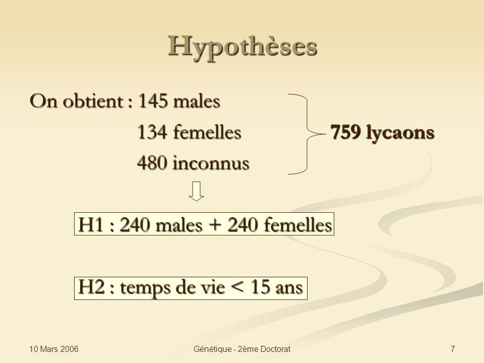 10 Mars 2006 7Génétique - 2ème Doctorat Hypothèses On obtient : 145 males 134 femelles 759 lycaons 134 femelles 759 lycaons 480 inconnus 480 inconnus