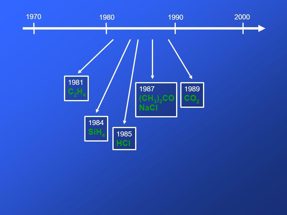 1970 2000 19801990 1984 SiH 4 1985 HCl 1981 C 2 H 4 1987 (CH 3 ) 2 CO NaCl 1989 CO 2