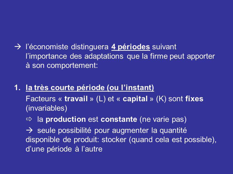 léconomiste distinguera 4 périodes suivant limportance des adaptations que la firme peut apporter à son comportement: 1.la très courte période (ou lin