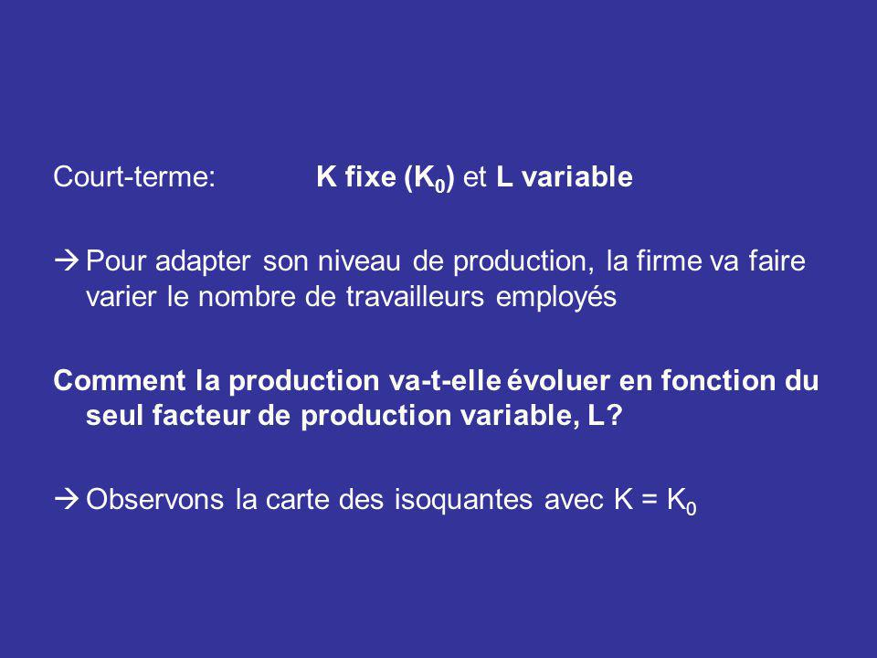 Court-terme: K fixe (K 0 ) et L variable Pour adapter son niveau de production, la firme va faire varier le nombre de travailleurs employés Comment la