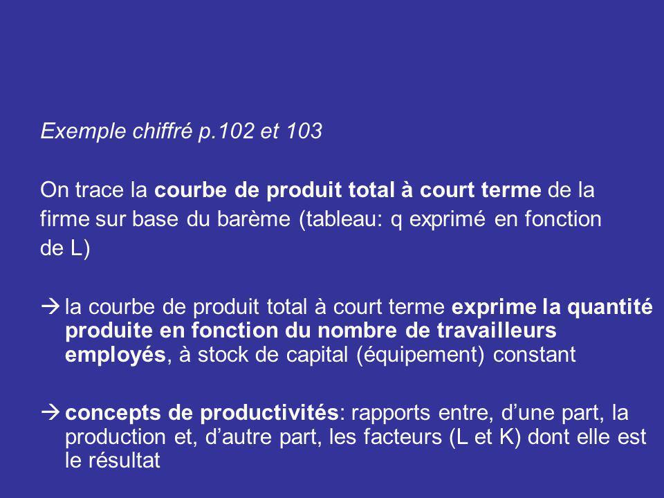 Exemple chiffré p.102 et 103 On trace la courbe de produit total à court terme de la firme sur base du barème (tableau: q exprimé en fonction de L) la
