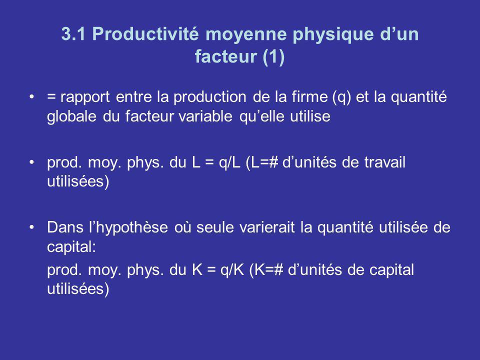 3.1 Productivité moyenne physique dun facteur (1) = rapport entre la production de la firme (q) et la quantité globale du facteur variable quelle util